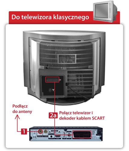 Schemat - Jak podłączyć Dekoder STB do klasycznego telewizora?