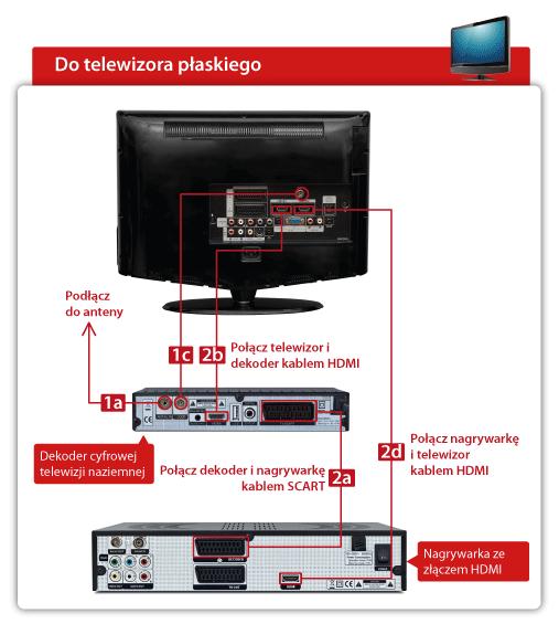 Schemat - Jak podłączyć dekoder z telewizorem i nagrywarką