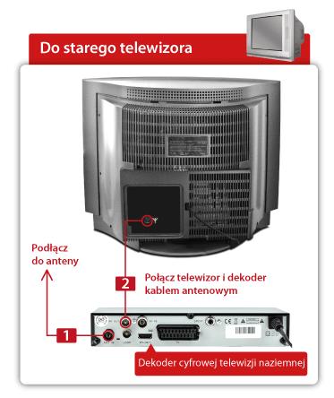 Schemat - Jak podłączyć dekoder z telewizorem przez kabel antenowy