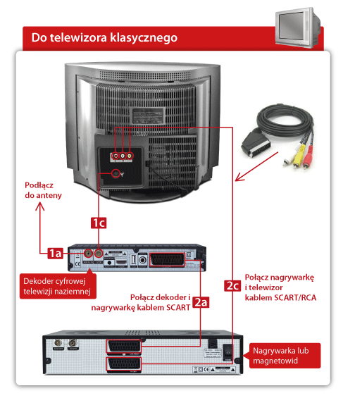 Porada 14 – Jak podłączyć magnetowid do dekodera STB i klasycznego telewizora przez złącza RCA (Chinch)?