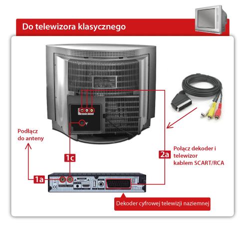 Schemat - Jak podłączyć dekoder z telewizorem przez kabel SCART ze złączami Chinch