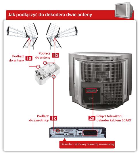 Porada 12 – Jak podłączyć dwie anteny do dekodera STB?