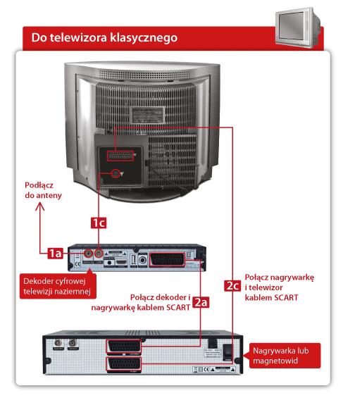Porada 13 – Jak podłączyć magnetowid do dekodera STB i klasycznego telewizora przez złącze SCART?