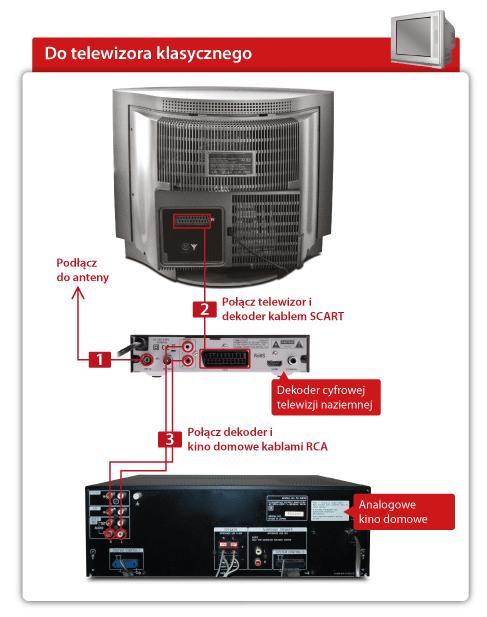 Schemat - Jak podłączyć Kino Domowe do Dekodera STB przez kable RCA (Chinch)?