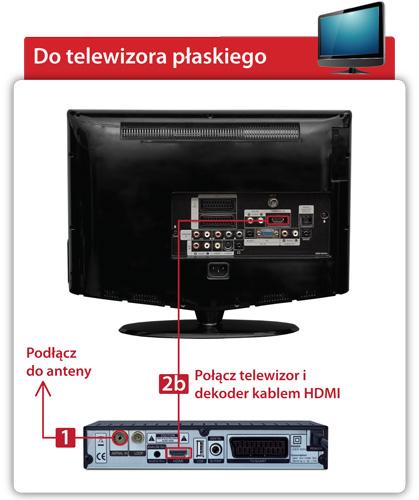 Schemat - Jak podłączyć dekoder do płaskiego telewizora?