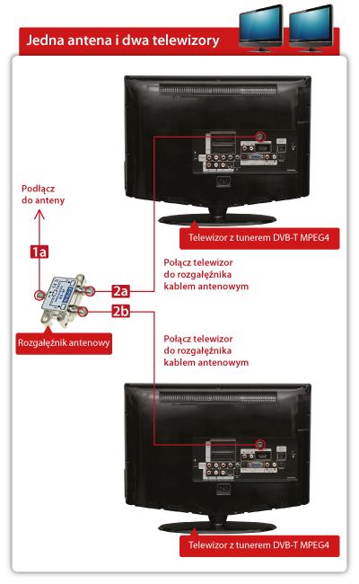 Schemat - Jak dwa telewizory do jednej anteny?