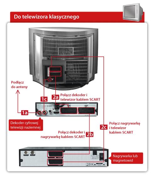 Schemat - Jak podłączyć magnetowid do dekodera STB i klasycznego telewizora przez kable SCART.