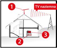 Jak podłączyć cyfrową telewizję naziemną DVB-T